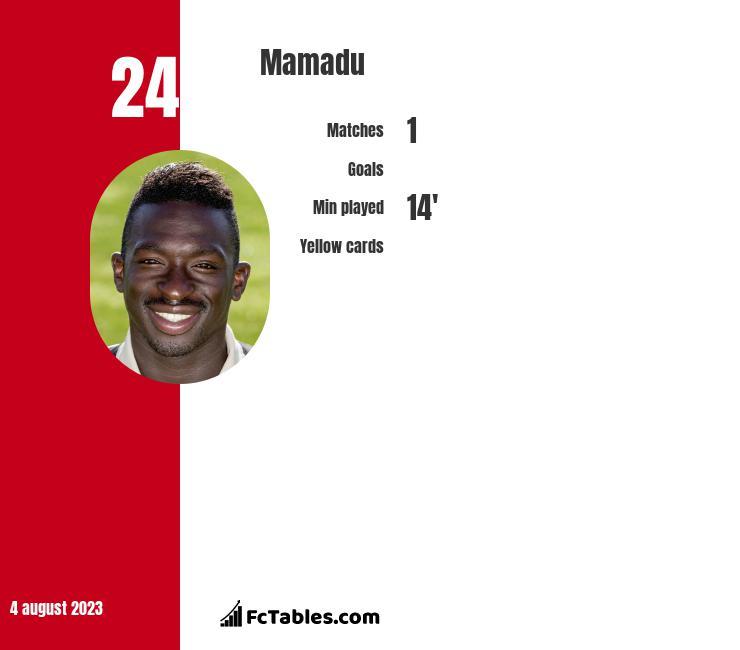 Mamadu infographic