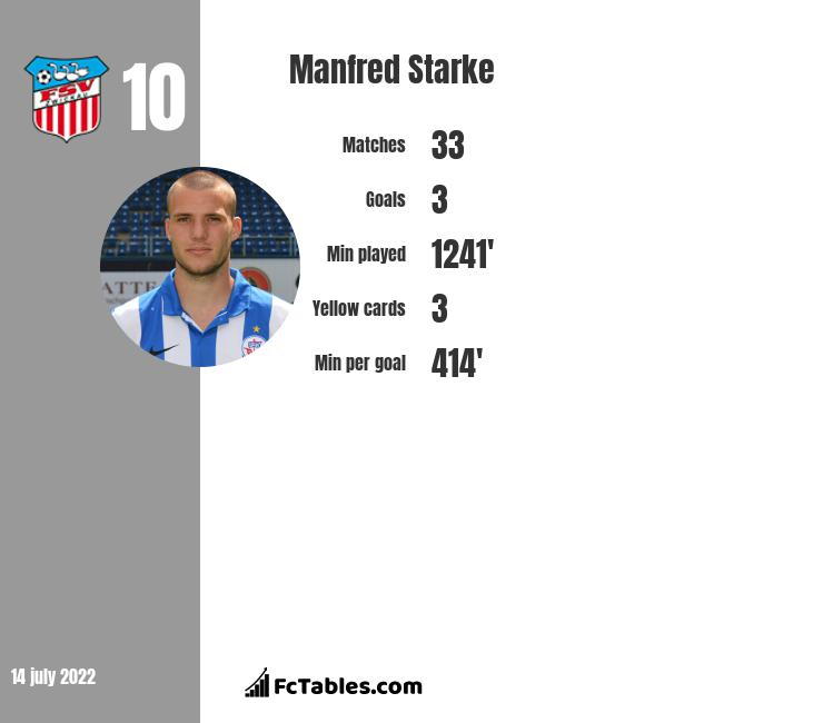 Manfred Starke infographic