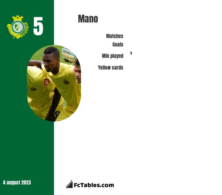 Mano infographic