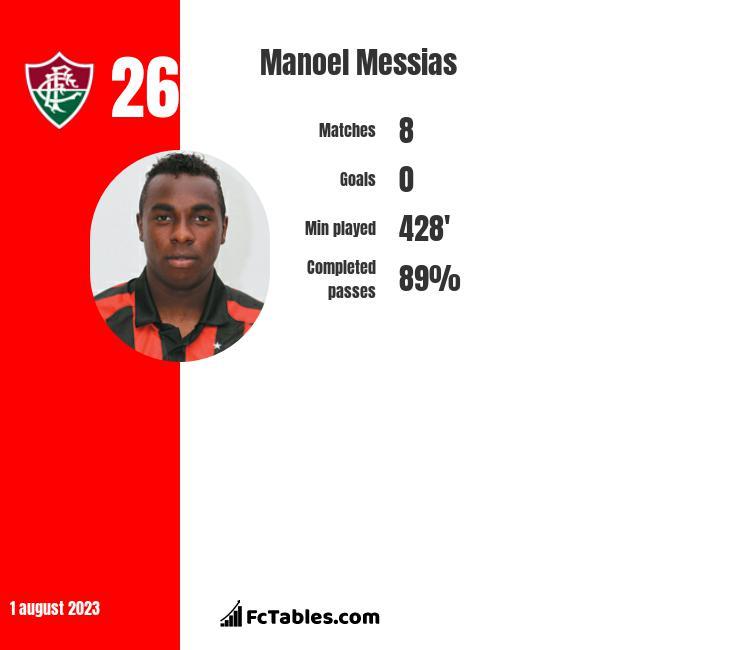 Manoel Messias infographic