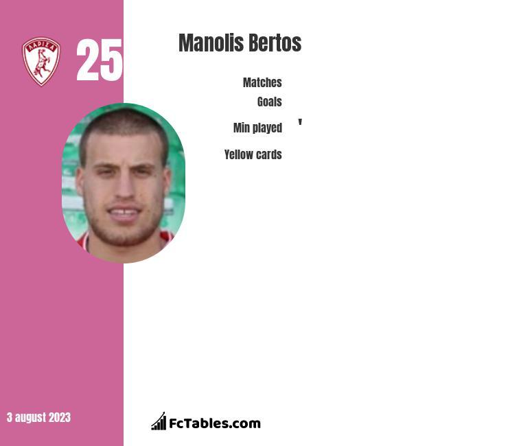 Manolis Bertos infographic