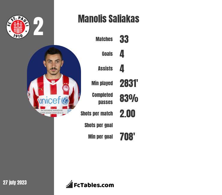 Manolis Saliakas infographic