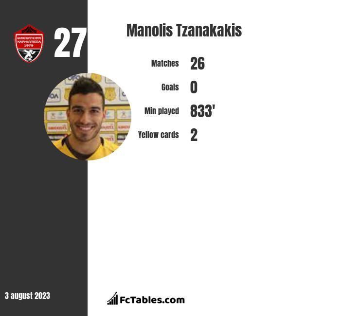 Manolis Tzanakakis infographic
