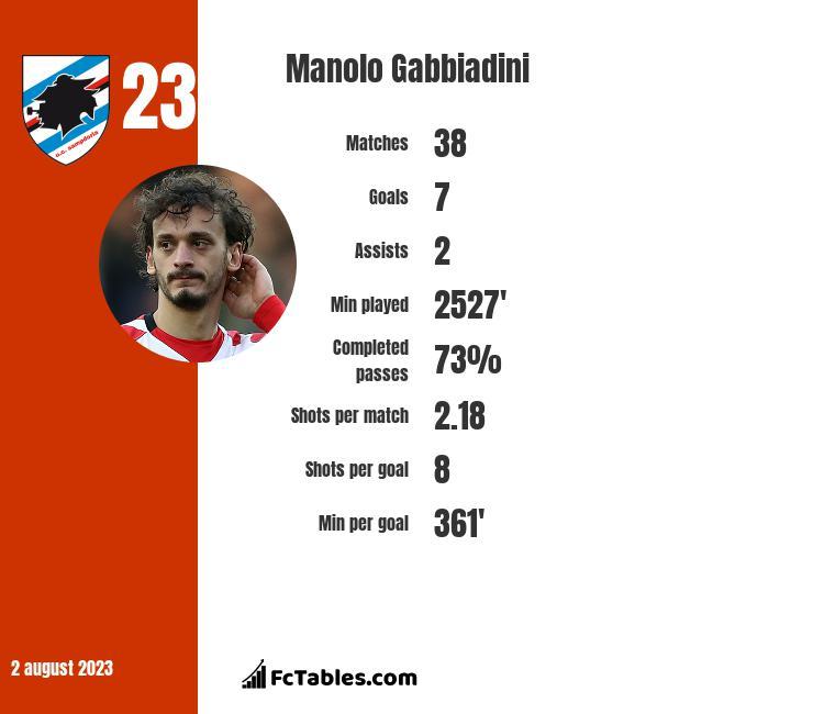 Manolo Gabbiadini infographic