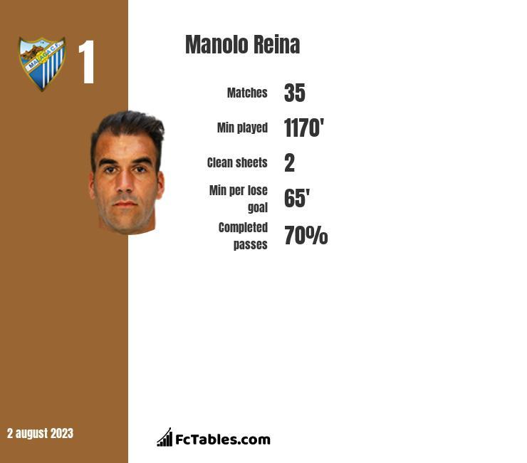 Manolo Reina infographic