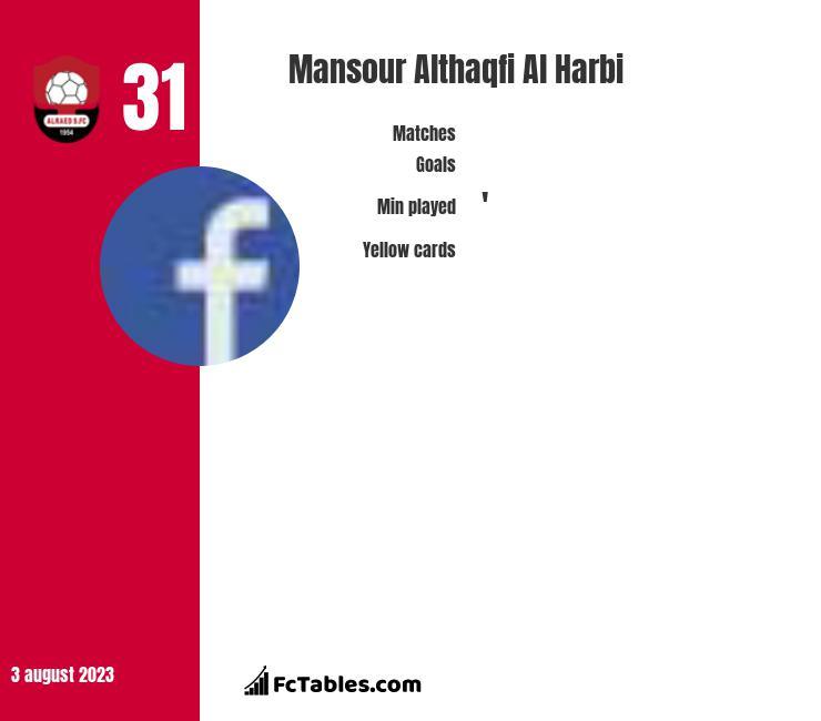 Mansour Althaqfi Al Harbi infographic