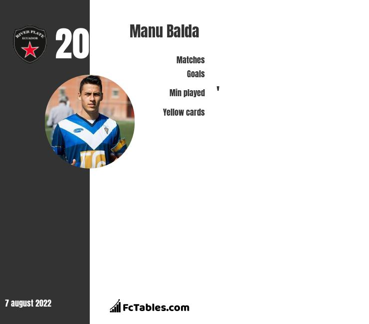 Manu Balda infographic statistics for Atlas