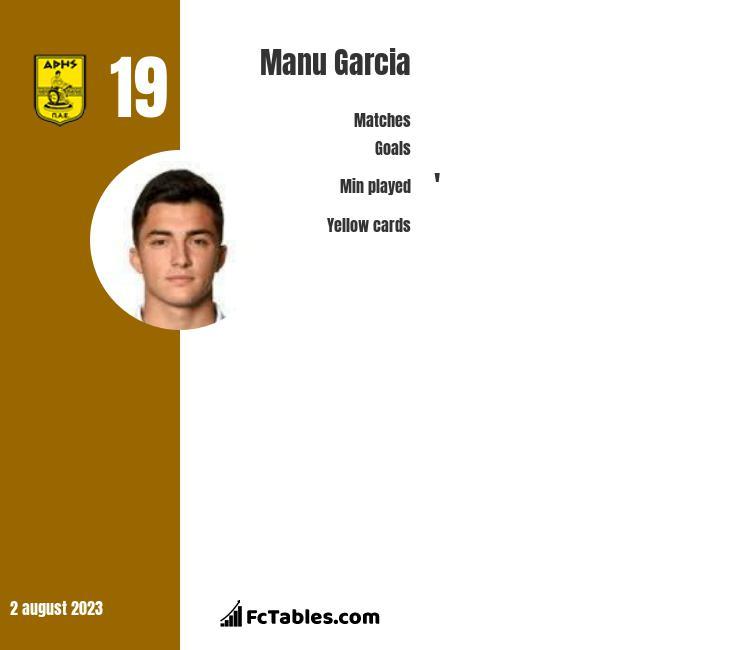 Manu Garcia infographic