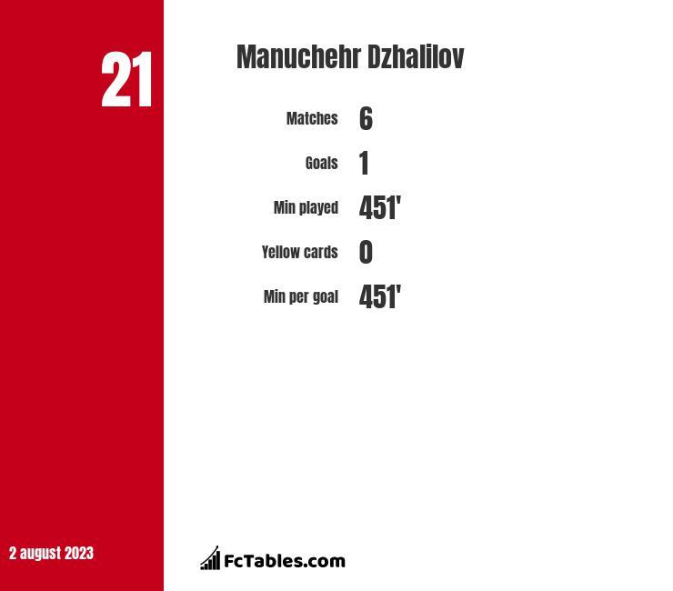 Manuchehr Dzhalilov infographic