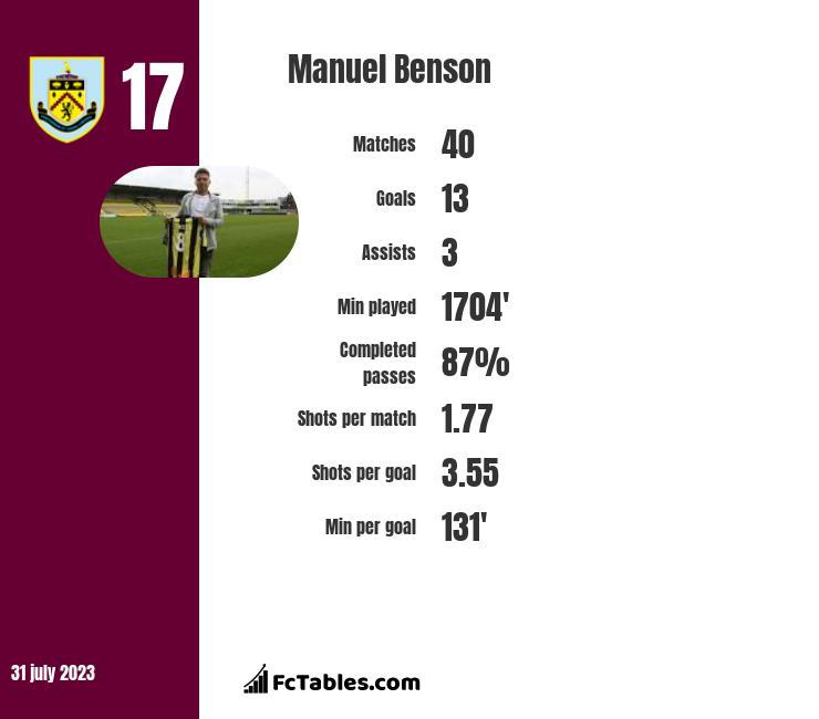 Manuel Benson infographic