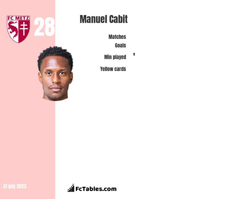 Manuel Cabit infographic