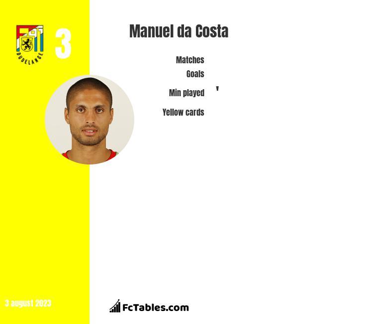 Manuel da Costa infographic