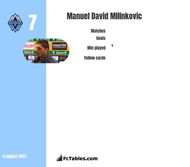 Manuel David Milinkovic infographic