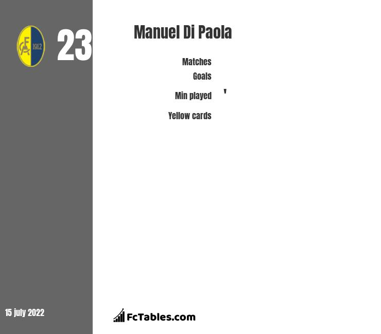 Manuel Di Paola infographic