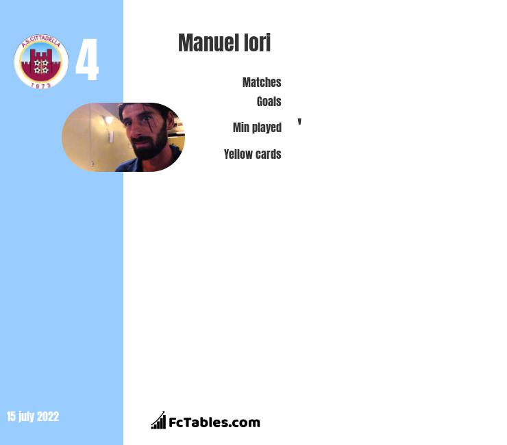 Manuel Iori infographic