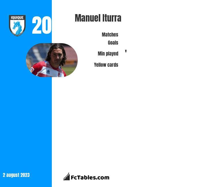 Manuel Iturra infographic