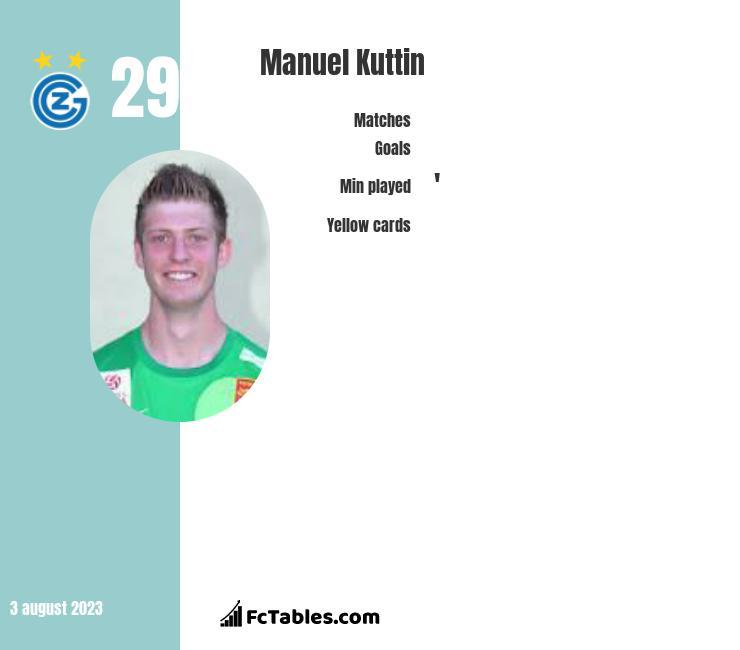 Manuel Kuttin infographic