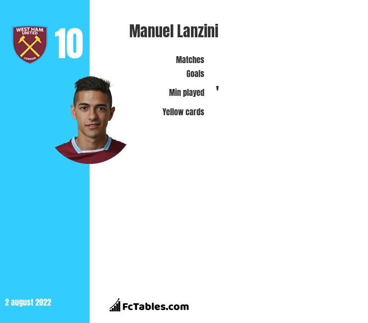 Manuel Lanzini infographic statistics for West Ham
