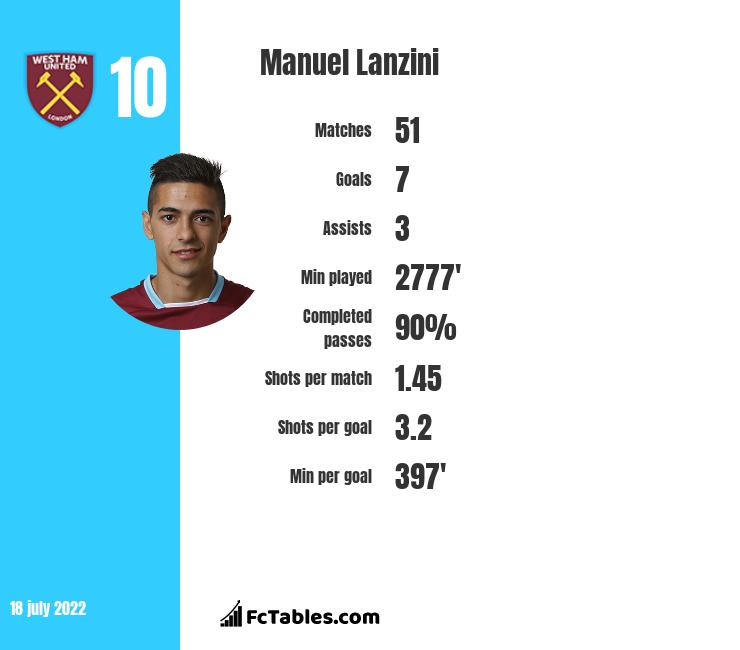Manuel Lanzini infographic statistics for West Ham United