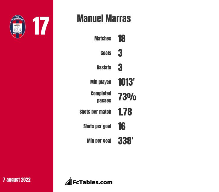 Manuel Marras infographic statistics for Livorno