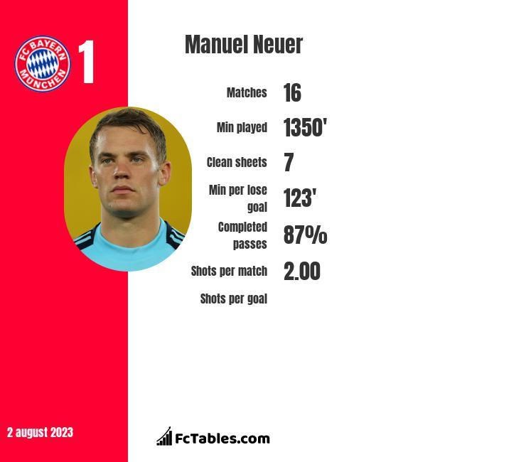Manuel Neuer infographic