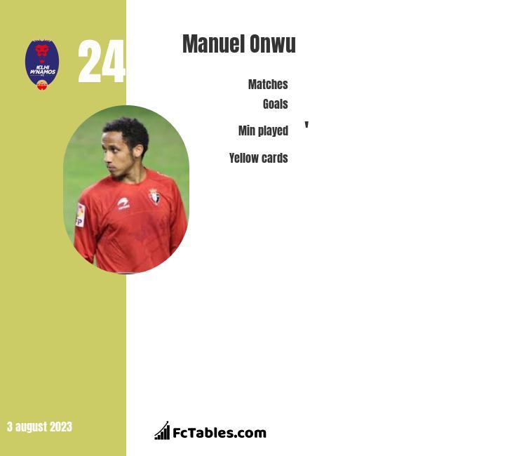 Manuel Onwu infographic