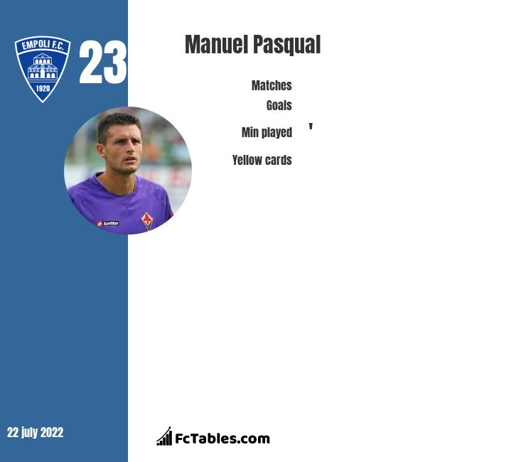 Manuel Pasqual infographic