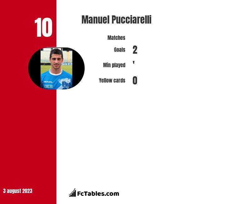 Manuel Pucciarelli infographic