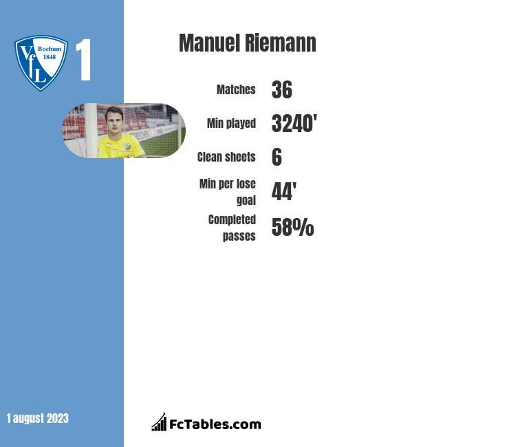Manuel Riemann infographic