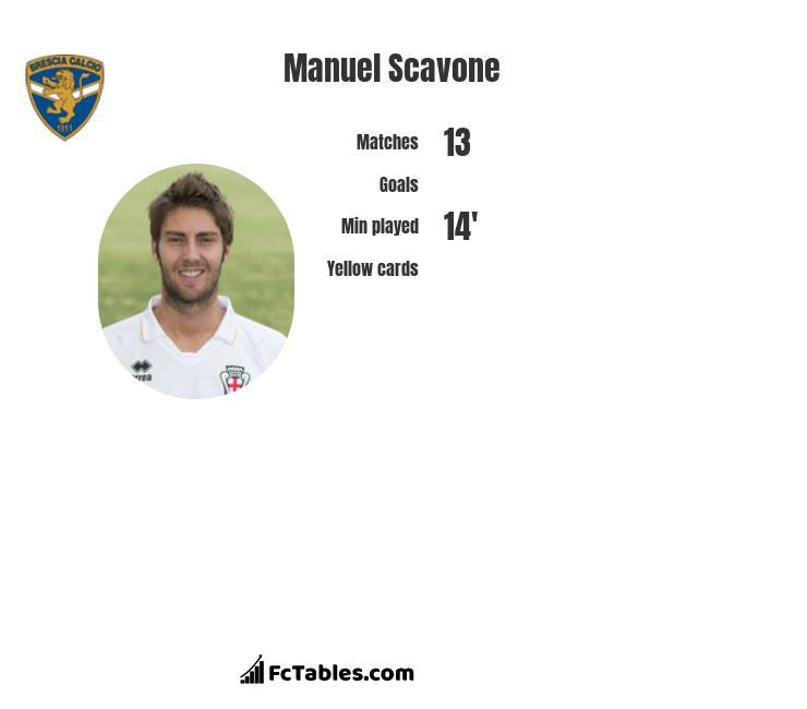 Manuel Scavone infographic