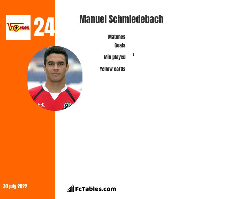Manuel Schmiedebach infographic statistics for Union Berlin