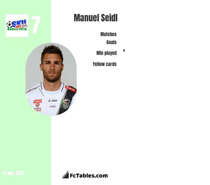 Manuel Seidl infographic