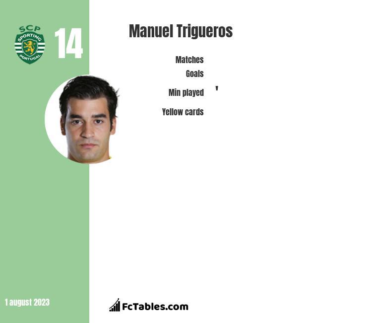 Manuel Trigueros infographic
