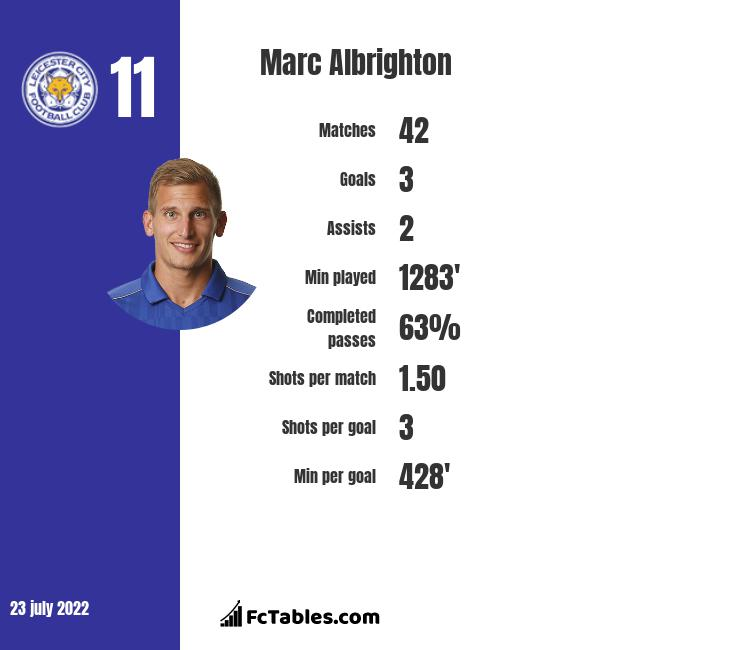 Marc Albrighton infographic