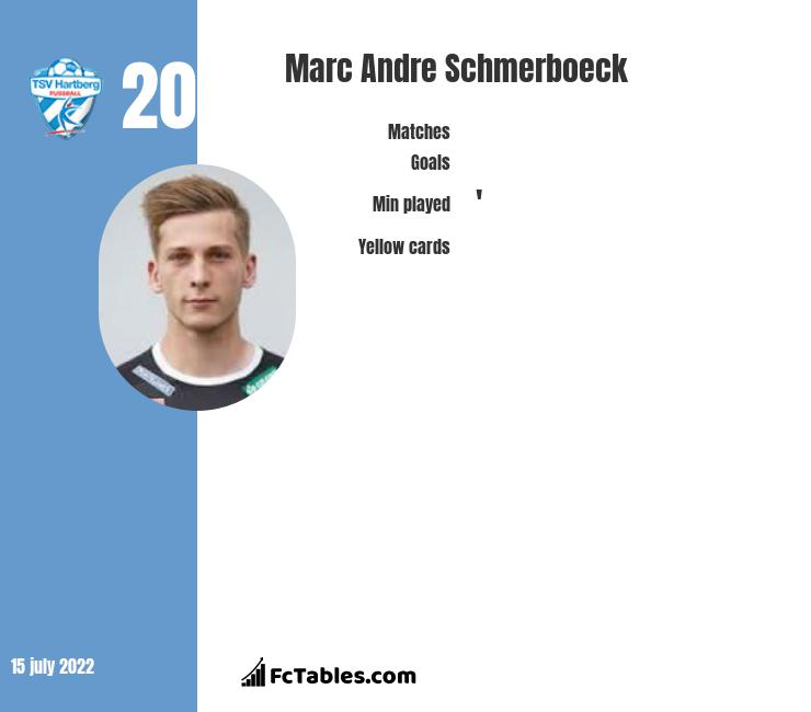 Marc Andre Schmerboeck infographic
