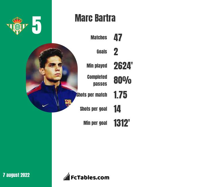 Marc Bartra infographic