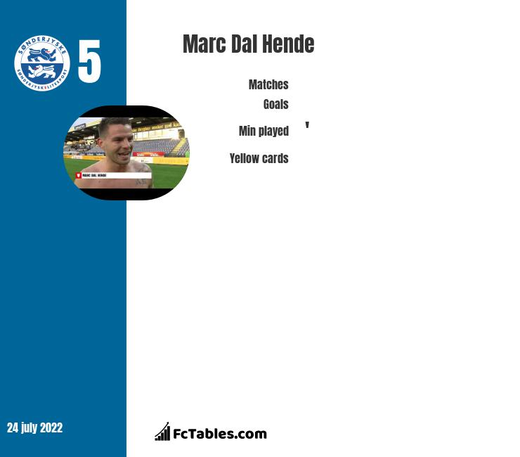 Marc Dal Hende infographic