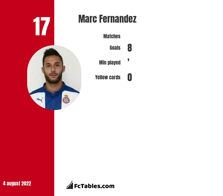 Marc Fernandez infographic statistics for Asteras Tripolis