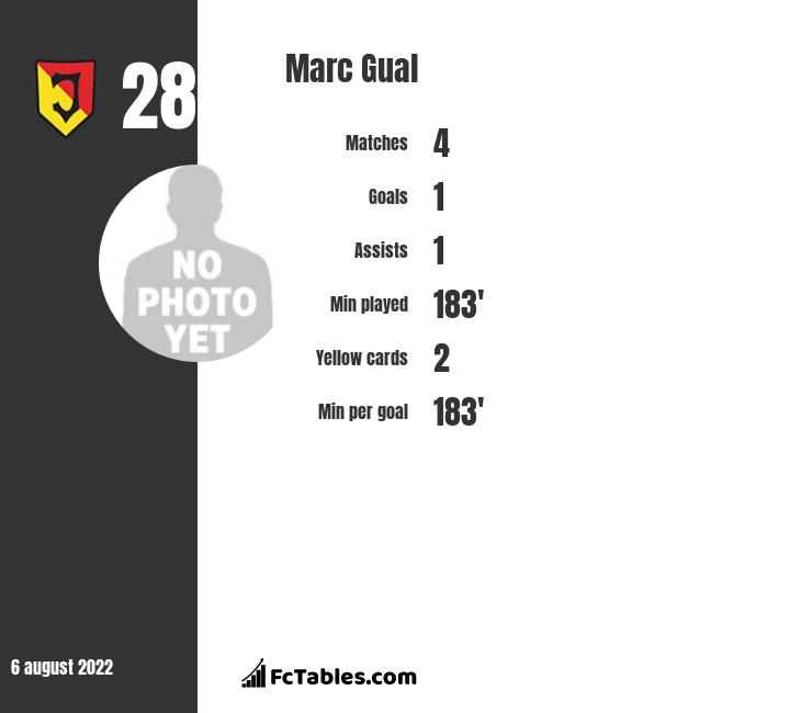 Marc Gual infographic