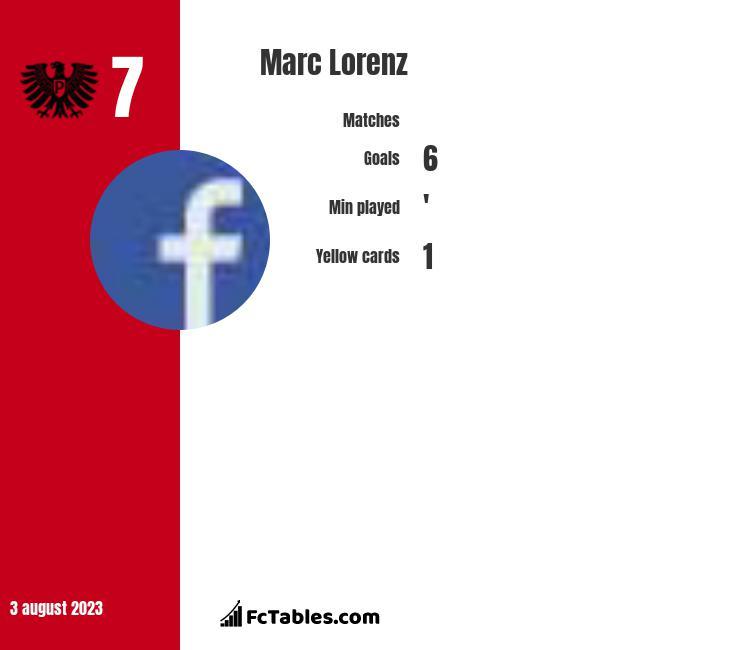 Marc Lorenz infographic