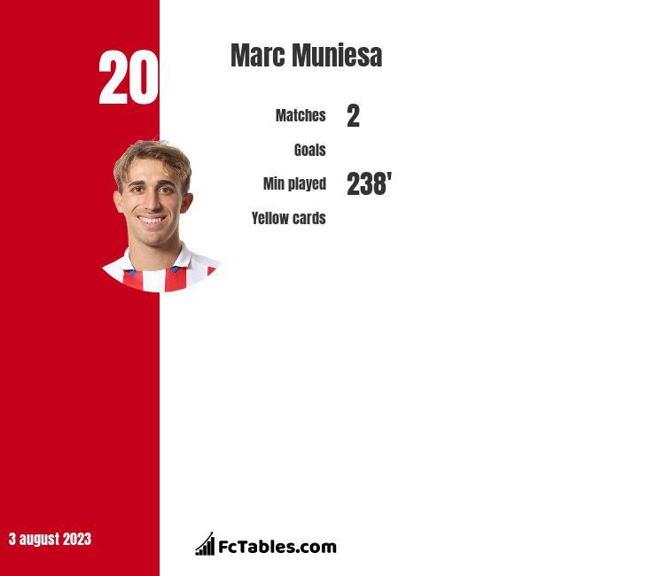 Marc Muniesa infographic