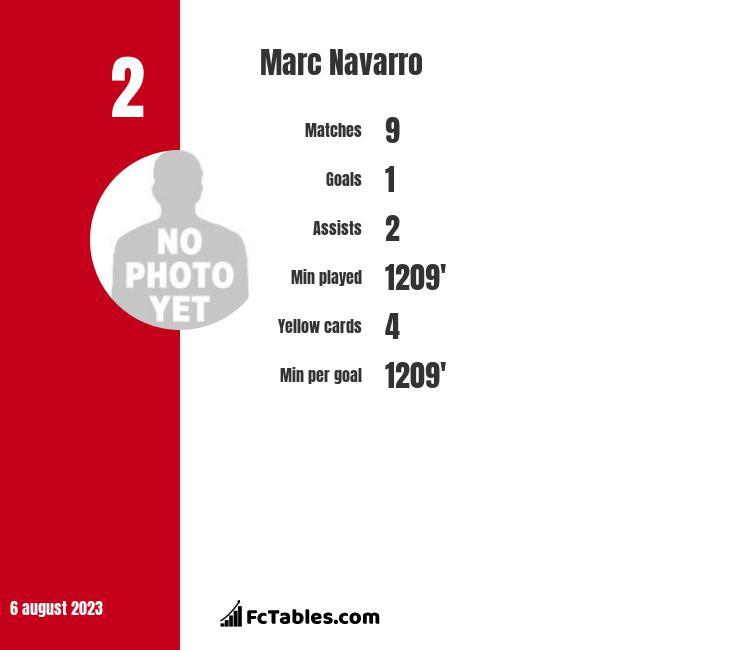 Marc Navarro infographic