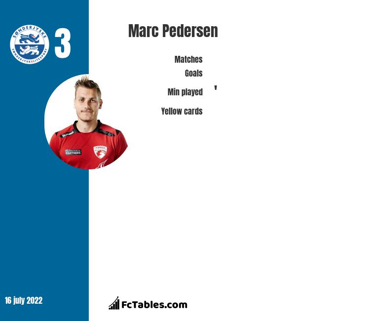 Marc Pedersen infographic