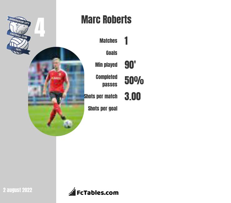 Marc Roberts infographic