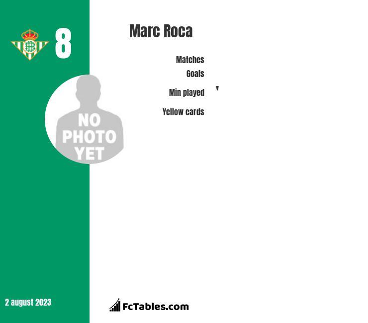 Marc Roca infographic
