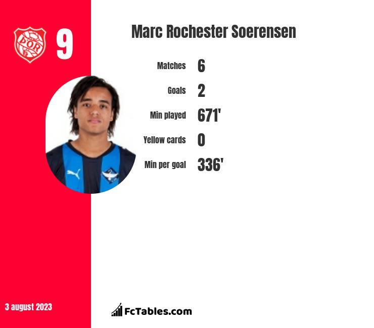 Marc Rochester Soerensen infographic