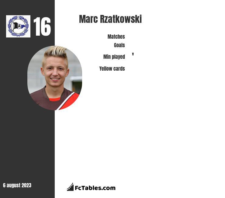 Marc Rzatkowski infographic