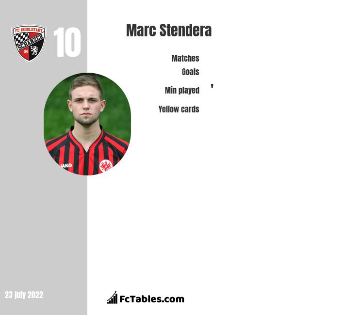 Marc Stendera infographic