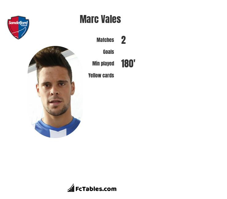 Marc Vales infographic