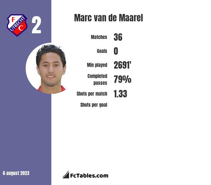 Marc van de Maarel infographic